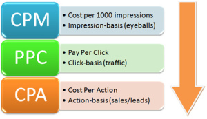 adwords-functions